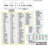 IDENTIFICATION MOTO HD A PARTIR DE 1981